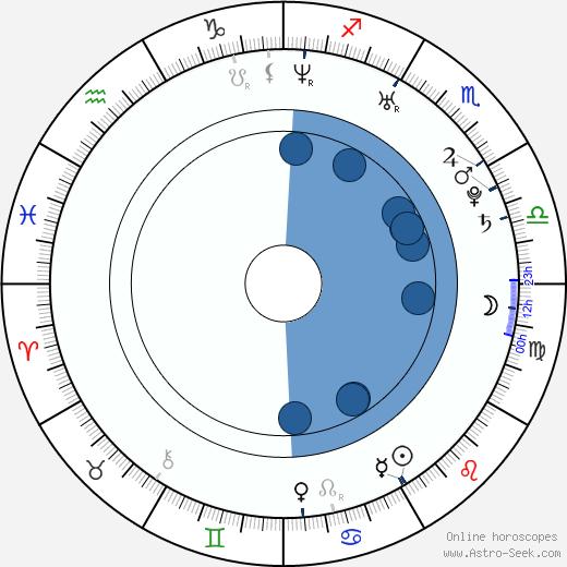 Chris Barrett wikipedia, horoscope, astrology, instagram