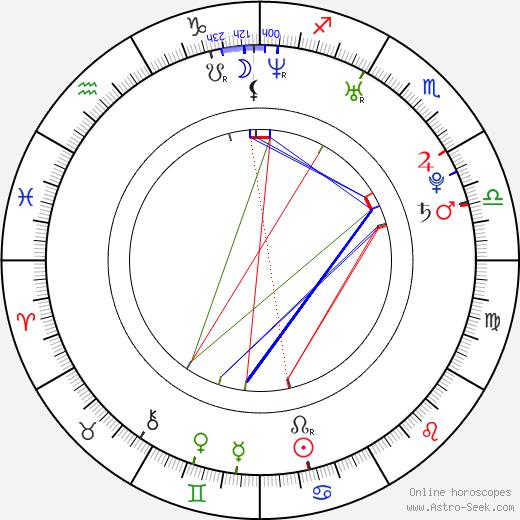 Edmund Kingsley astro natal birth chart, Edmund Kingsley horoscope, astrology