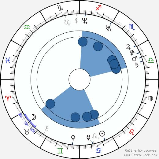 Eric Bouwman wikipedia, horoscope, astrology, instagram