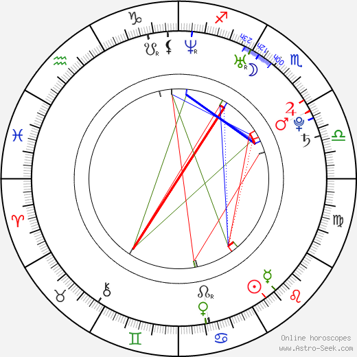 Georgina Barreiro astro natal birth chart, Georgina Barreiro horoscope, astrology