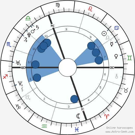 Guillaume Néry wikipedia, horoscope, astrology, instagram