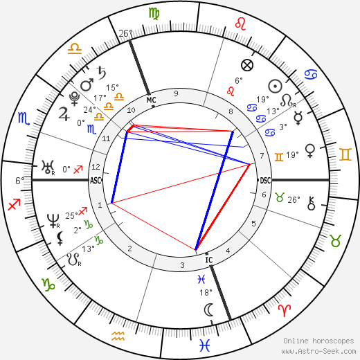 Guillaume Néry birth chart, biography, wikipedia 2020, 2021