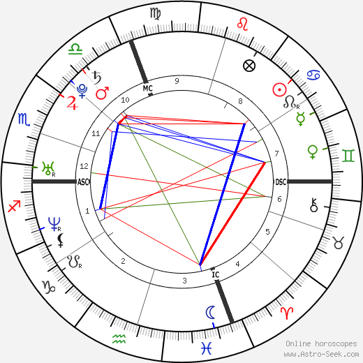 Guillaume Néry birth chart, Guillaume Néry astro natal horoscope, astrology