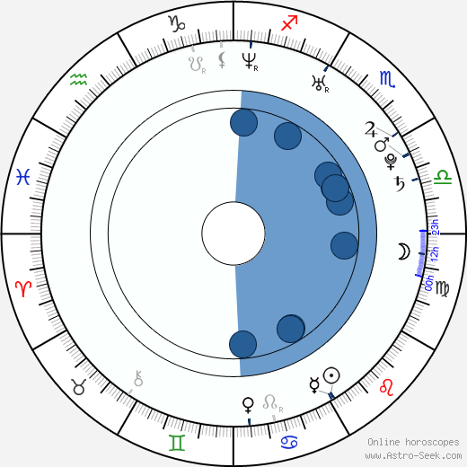 Heidi Kristoffer wikipedia, horoscope, astrology, instagram