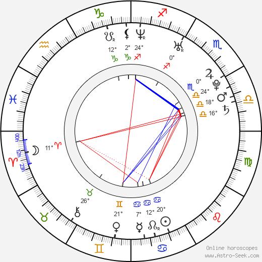 Honza Roušar birth chart, biography, wikipedia 2020, 2021