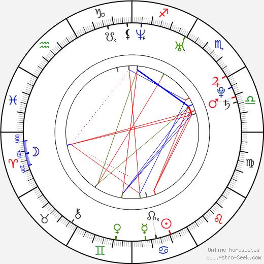 Honza Roušar birth chart, Honza Roušar astro natal horoscope, astrology