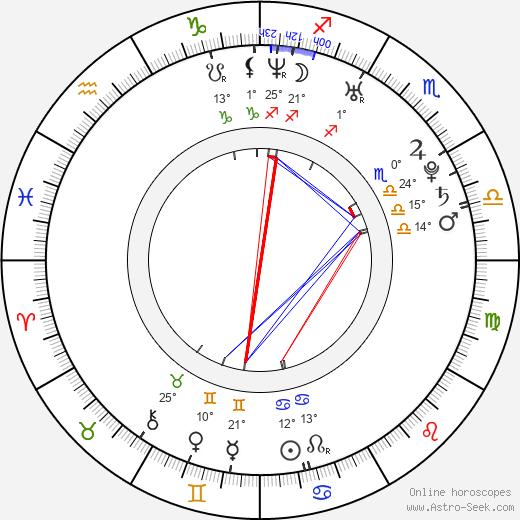 Ingrid Bisu birth chart, biography, wikipedia 2019, 2020