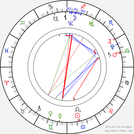 Ingrid Bisu astro natal birth chart, Ingrid Bisu horoscope, astrology