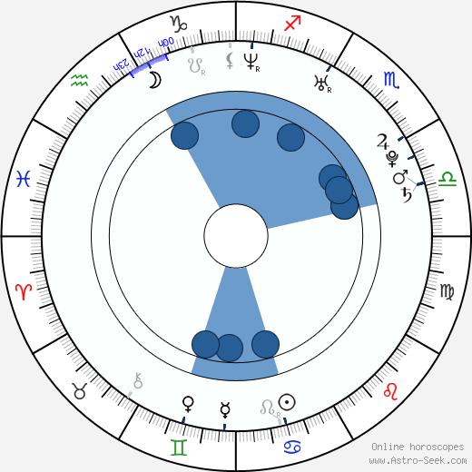Jan Laštůvka wikipedia, horoscope, astrology, instagram