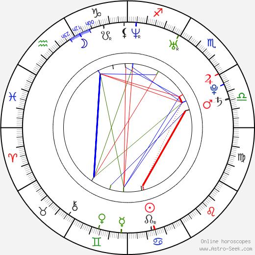 Jan Laštůvka birth chart, Jan Laštůvka astro natal horoscope, astrology