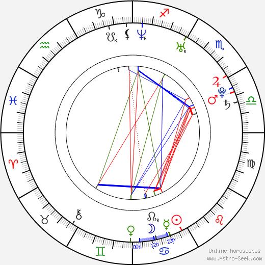 Jared Padalecki astro natal birth chart, Jared Padalecki horoscope, astrology