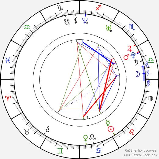 Jason Dundas birth chart, Jason Dundas astro natal horoscope, astrology