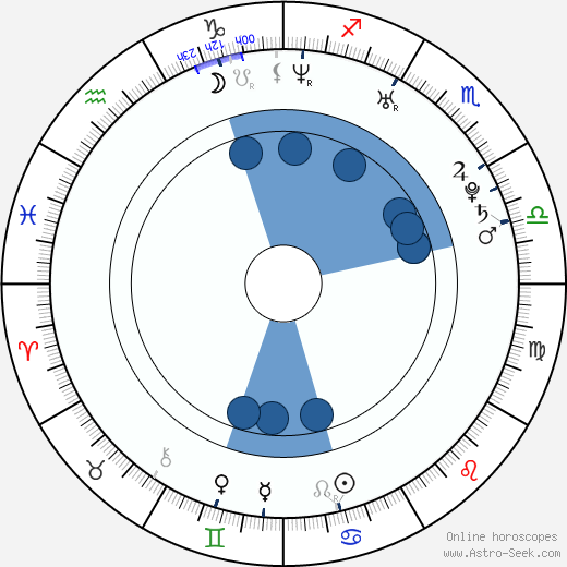Jessica Landon wikipedia, horoscope, astrology, instagram