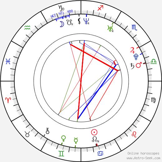 Jessica Landon tema natale, oroscopo, Jessica Landon oroscopi gratuiti, astrologia