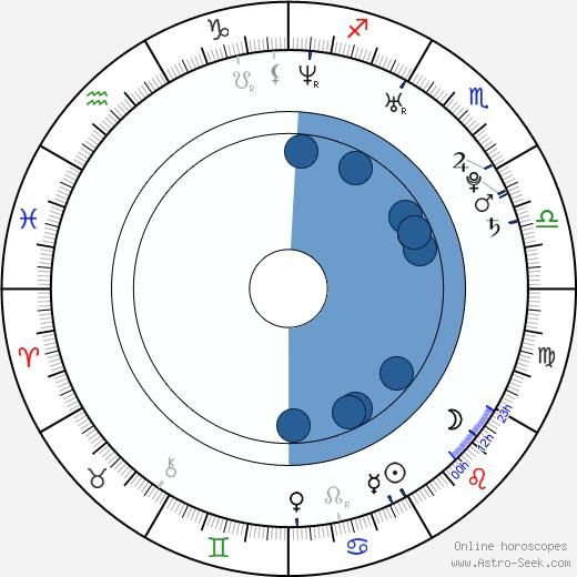Jiří Panzner wikipedia, horoscope, astrology, instagram
