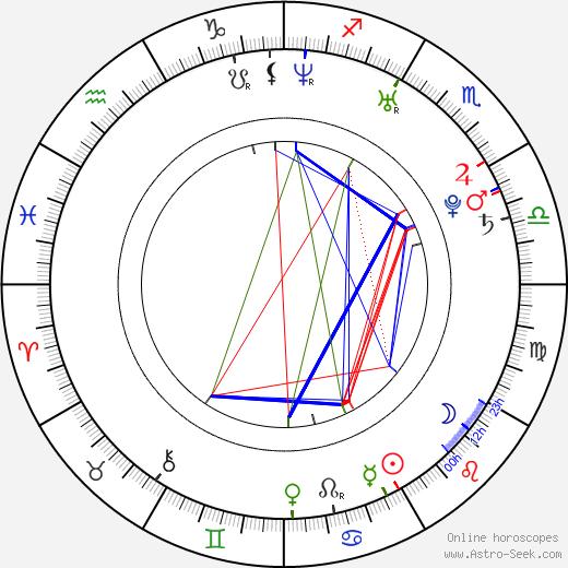 Jiří Panzner astro natal birth chart, Jiří Panzner horoscope, astrology