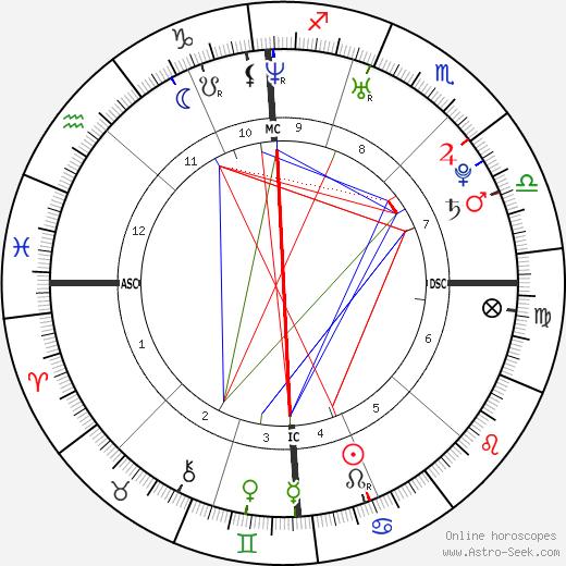 Julien Doré birth chart, Julien Doré astro natal horoscope, astrology