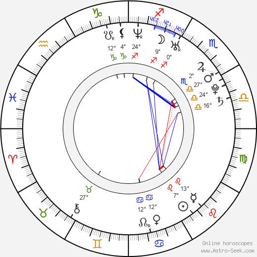Krista Ayne birth chart, biography, wikipedia 2020, 2021