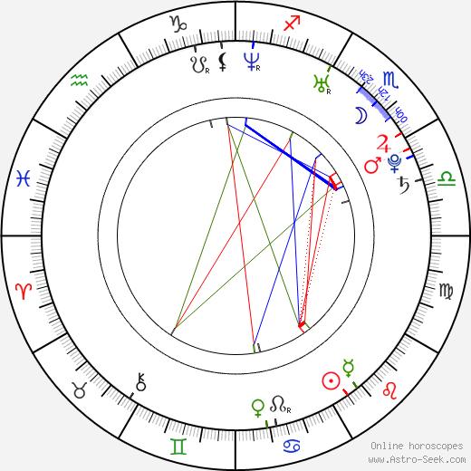 Максим Александрович Матвеев Maksim Matveyev день рождения гороскоп, Maksim Matveyev Натальная карта онлайн