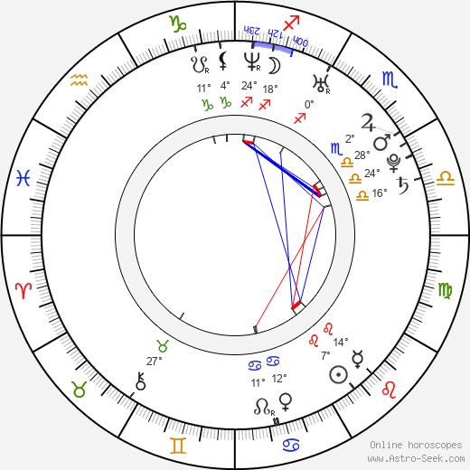 Marek Sapara birth chart, biography, wikipedia 2019, 2020