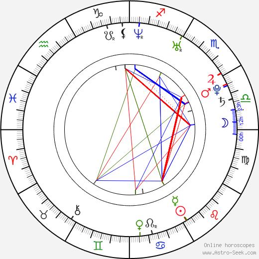 Martin Hranáč tema natale, oroscopo, Martin Hranáč oroscopi gratuiti, astrologia