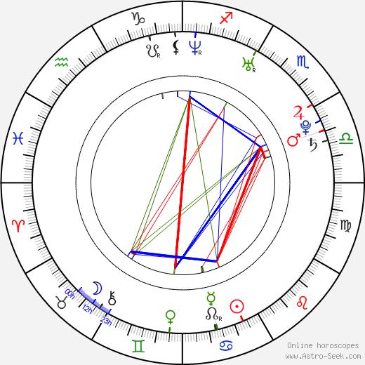 Matthew A. Collins день рождения гороскоп, Matthew A. Collins Натальная карта онлайн