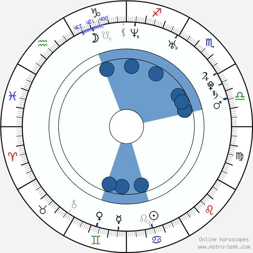Misty Upham wikipedia, horoscope, astrology, instagram