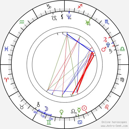 Natasha Hamilton birth chart, Natasha Hamilton astro natal horoscope, astrology