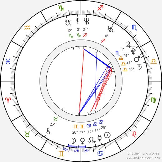 Ryan Cabrera birth chart, biography, wikipedia 2020, 2021