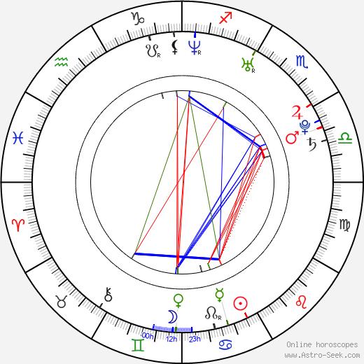 Ryan Cabrera birth chart, Ryan Cabrera astro natal horoscope, astrology