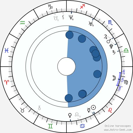 Sakamoto Takahashi wikipedia, horoscope, astrology, instagram
