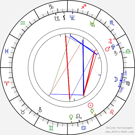 Sakamoto Takahashi birth chart, Sakamoto Takahashi astro natal horoscope, astrology