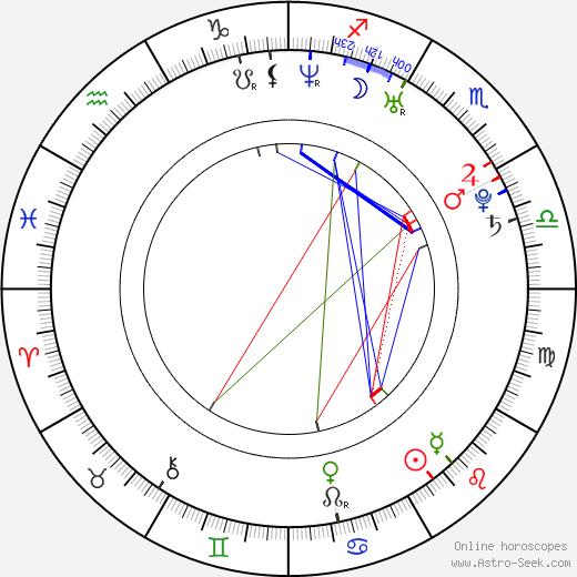 Sarah Habel birth chart, Sarah Habel astro natal horoscope, astrology