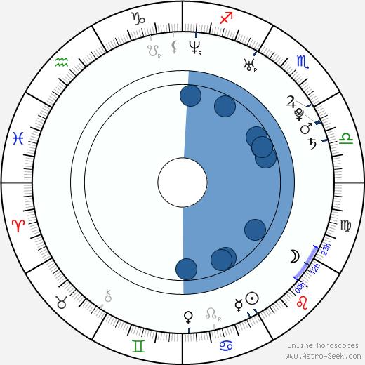 Sarah Lind wikipedia, horoscope, astrology, instagram