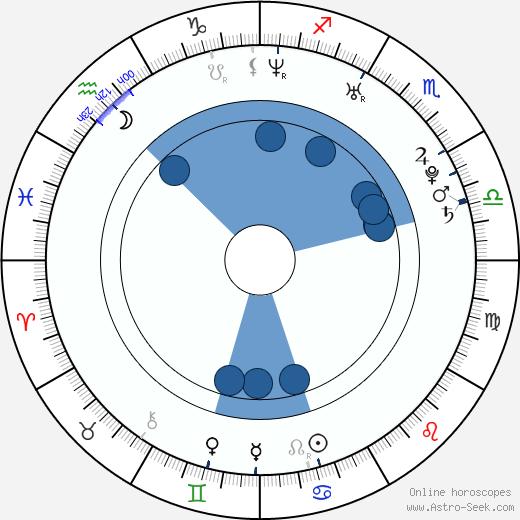 Sophia Bush wikipedia, horoscope, astrology, instagram