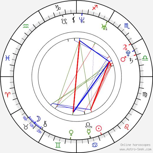 Steven Hooker birth chart, Steven Hooker astro natal horoscope, astrology