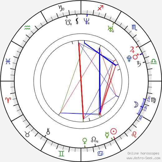 Tom Mison birth chart, Tom Mison astro natal horoscope, astrology