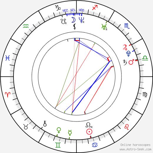 Tuba Büyüküstün birth chart, Tuba Büyüküstün astro natal horoscope, astrology