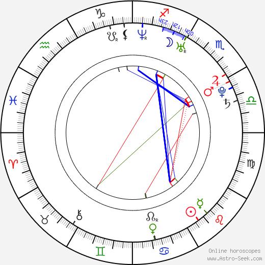 Ивонн Страховски Yvonne Strahovski день рождения гороскоп, Yvonne Strahovski Натальная карта онлайн