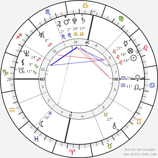 Abbie Cornish birth chart, biography, wikipedia 2019, 2020