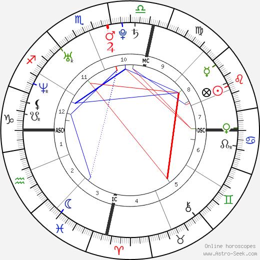 Abbie Cornish astro natal birth chart, Abbie Cornish horoscope, astrology
