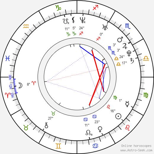 Adam Kraus birth chart, biography, wikipedia 2020, 2021