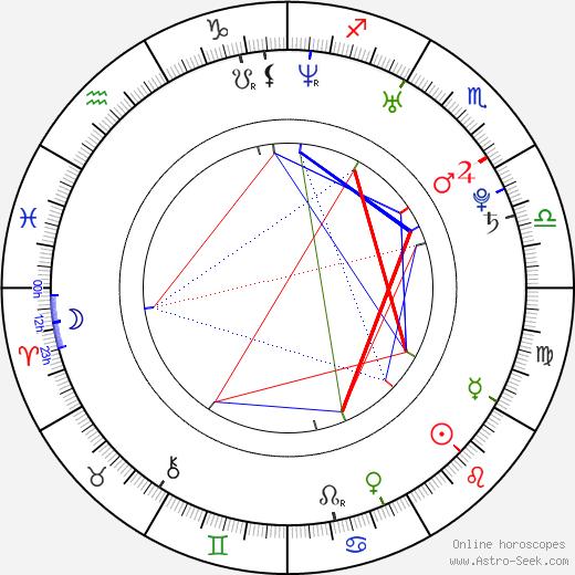 Adam Kraus birth chart, Adam Kraus astro natal horoscope, astrology