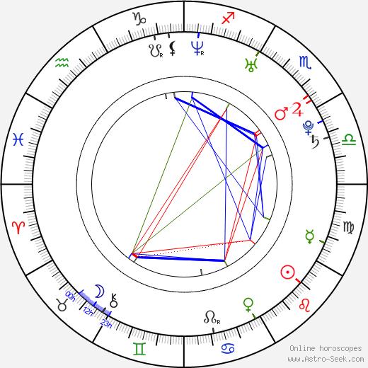 Alberich birth chart, Alberich astro natal horoscope, astrology