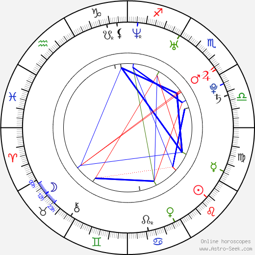 Amber Coyle birth chart, Amber Coyle astro natal horoscope, astrology