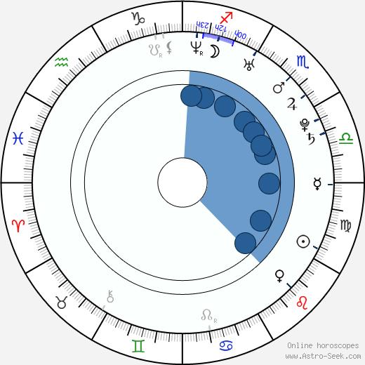 Baelyn Neff wikipedia, horoscope, astrology, instagram