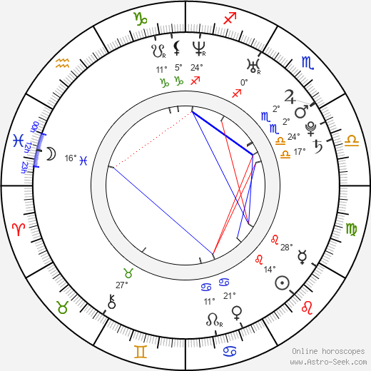 Brit Marling birth chart, biography, wikipedia 2018, 2019