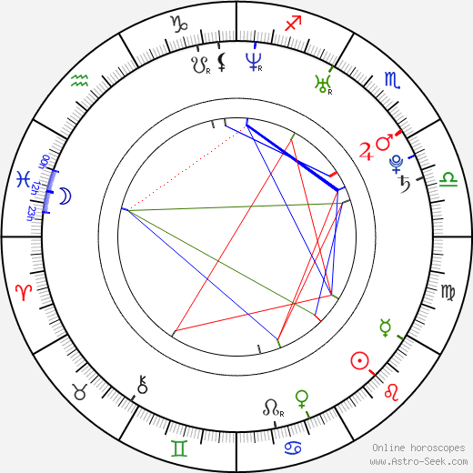 Brit Marling astro natal birth chart, Brit Marling horoscope, astrology
