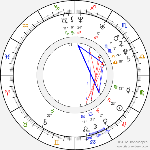 Cam Gigandet birth chart, biography, wikipedia 2019, 2020