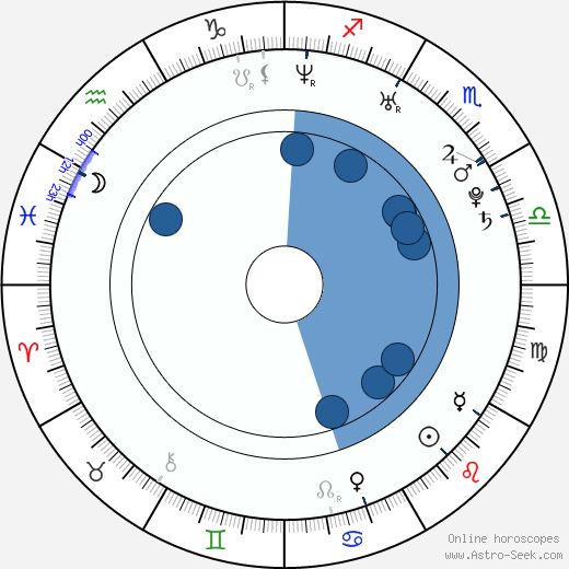 Chelsea Bruland wikipedia, horoscope, astrology, instagram